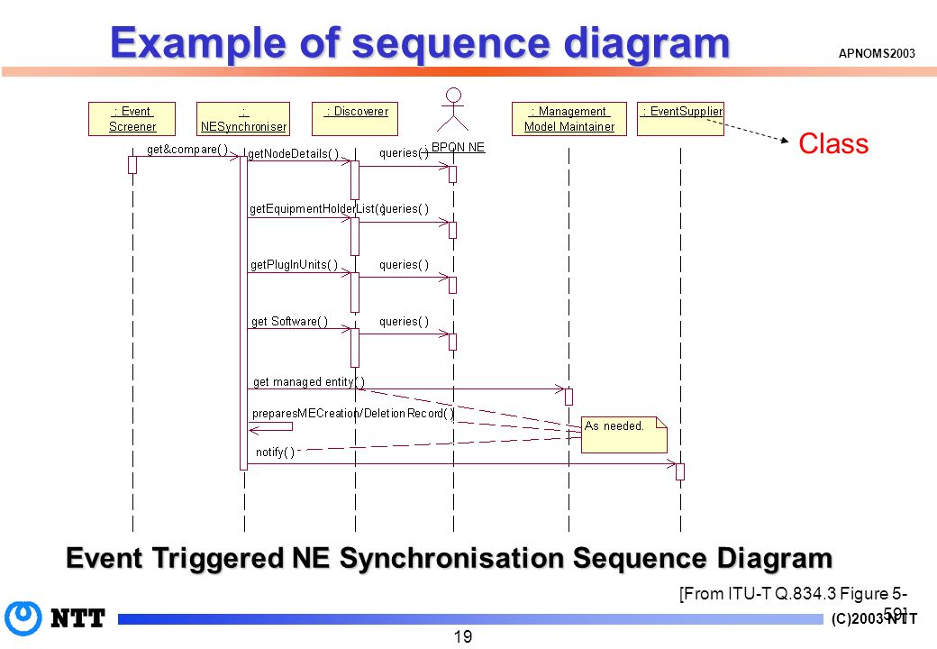 (C)2003 NTT APNOMS2003 19 [From ITU-T Q.834.3 Figure 5- 59] Event Triggered NE Synchronisation Sequence Diagram Example of sequence diagram Class