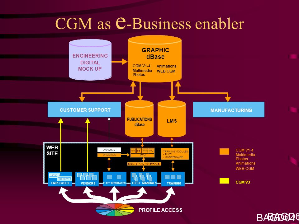 CGM as e -Business enabler BAGD041201 TRAINING CGM V1-4 Multimedia Photos Animations WEB SITE PROFILE ACCESS ENGINEERING DIGITAL MOCK UP LMS CUSTOMER SUPPORT MANUFACTURING ORDERING IETM MMSB WM IPC TRAINING MODULES PILOT MAINTENANCE ANALYSIS VENDORS EMPLOYEES TECH.