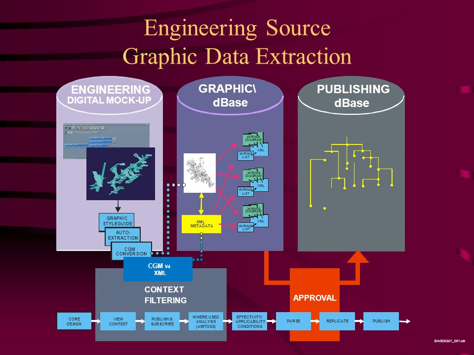 Engineering Source Graphic Data Extraction PUBLISHING dBase GRAPHIC\ dBase ENGINEERING DIGITAL MOCK-UP WIRING DIAGRAM WIRING LIST XML WIRING DIAGRAM WIRING LIST XML WIRING DIAGRAM WIRING LIST XML CORE DESIGN VIEW CONTEXT PUBLISH & SUBSCRIBE WHERE USED ANALYSIS (AMTOSS) EFFECTIVITY/ APPLICABILITY CONDITIONS PARSEREPLICATEPUBLISH BAGD0301_001.cdr XML METADATA CONTEXT FILTERING APPROVAL GRAPHIC STYLEGUIDE AUTO- EXTRACTION CGM CONVERSION CGM V4 XML