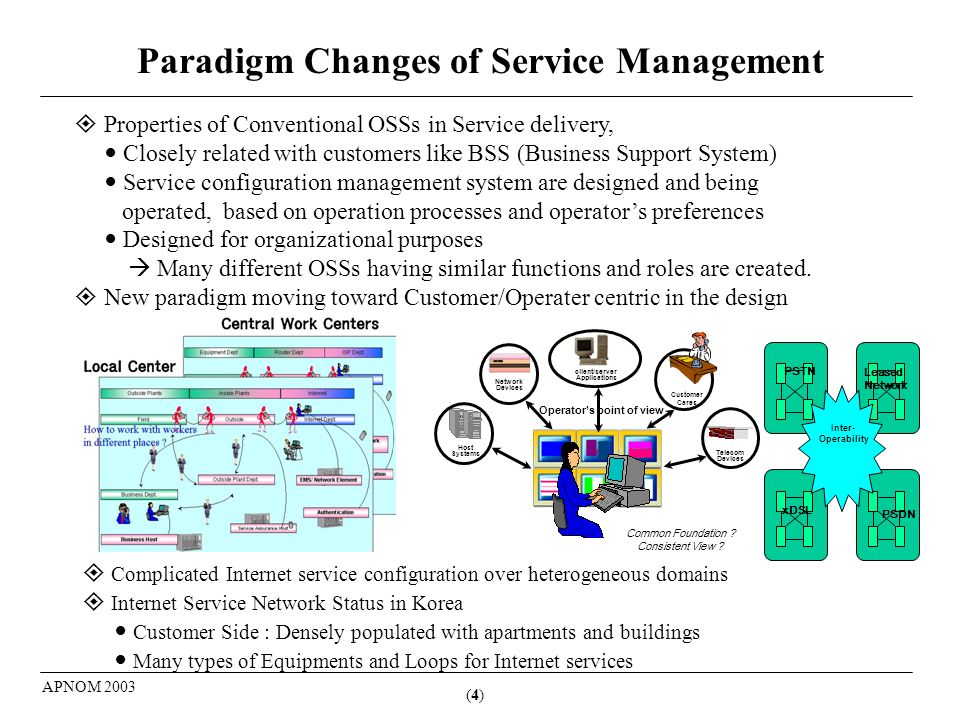(4)(4) APNOM 2003 Paradigm Changes of Service Management Properties of Conventional OSSs in Service delivery, Closely related with customers like BSS (Business Support System) Service configuration management system are designed and being operated, based on operation processes and operators preferences Designed for organizational purposes Many different OSSs having similar functions and roles are created.