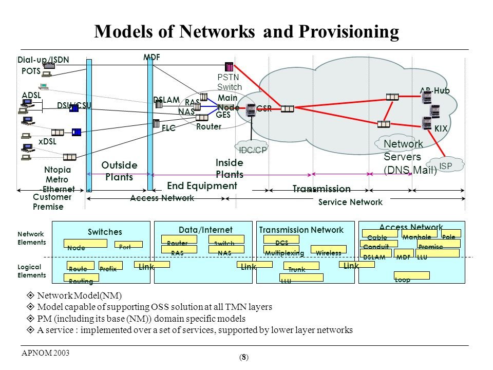 (8)(8) APNOM 2003 Models of Networks and Provisioning Network Model(NM) Model capable of supporting OSS solution at all TMN layers PM (including its base (NM)) domain specific models A service : implemented over a set of services, supported by lower layer networks