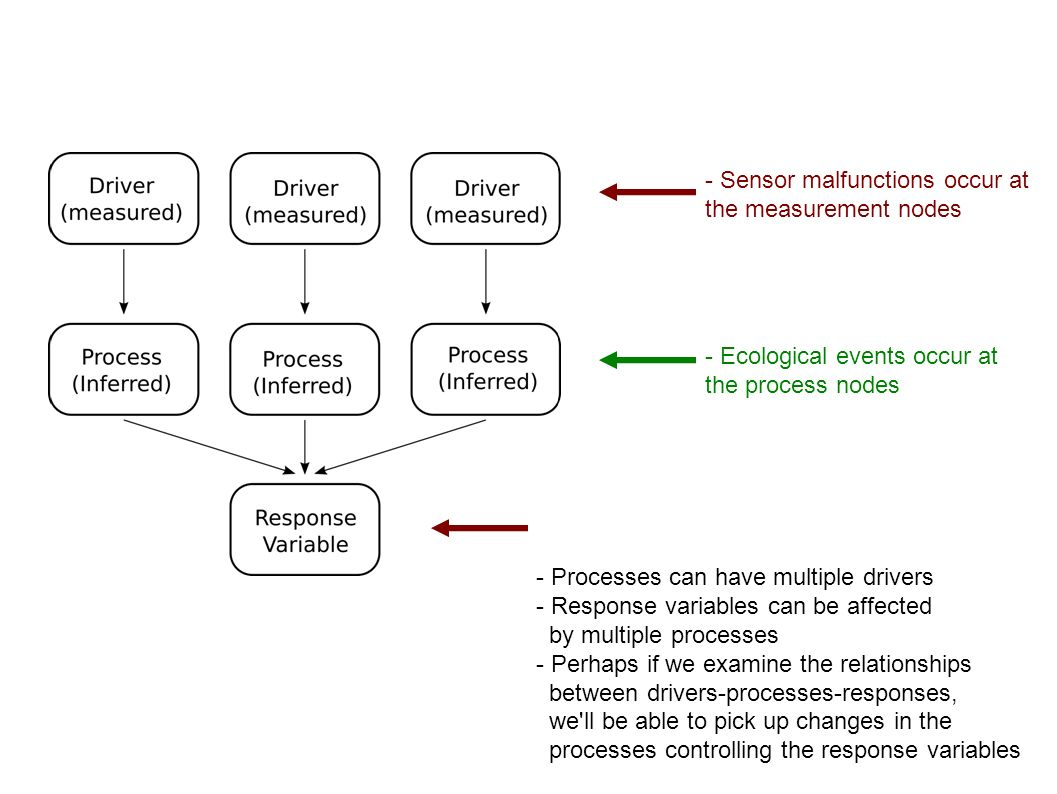 - Sensor malfunctions occur at the measurement nodes - Ecological events occur at the process nodes - Processes can have multiple drivers - Response variables can be affected by multiple processes - Perhaps if we examine the relationships between drivers-processes-responses, we ll be able to pick up changes in the processes controlling the response variables