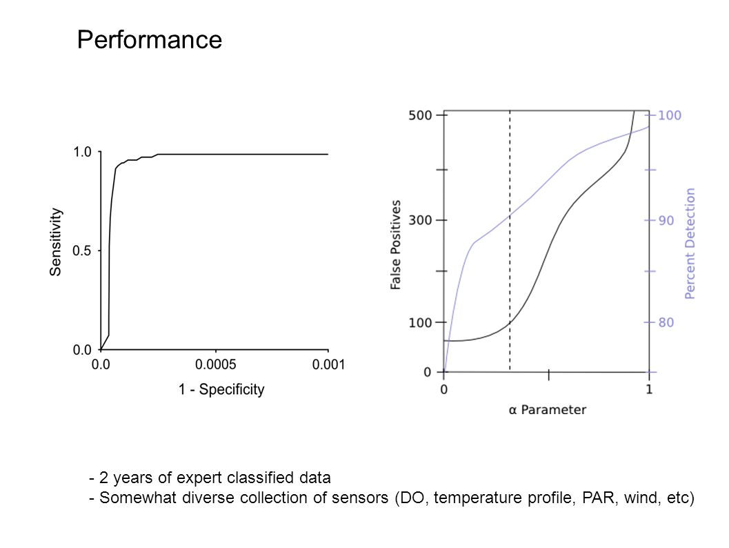 Performance - 2 years of expert classified data - Somewhat diverse collection of sensors (DO, temperature profile, PAR, wind, etc)