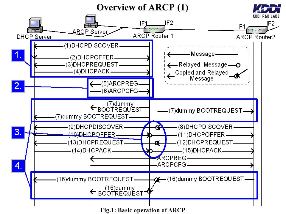 Overview of ARCP (1) Fig.1: Basic operation of ARCP