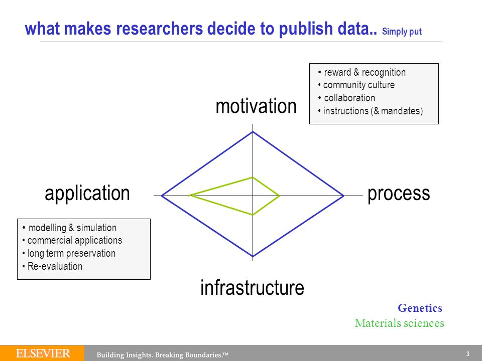 3 what makes researchers decide to publish data..