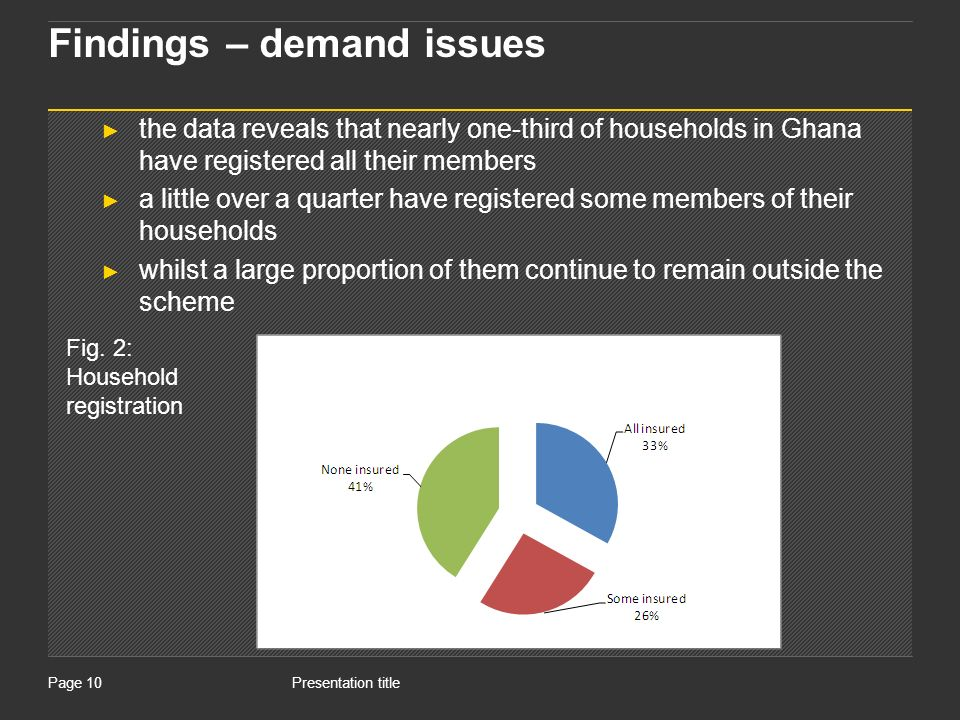 Presentation titlePage 10 Findings – demand issues the data reveals that nearly one-third of households in Ghana have registered all their members a little over a quarter have registered some members of their households whilst a large proportion of them continue to remain outside the scheme Fig.