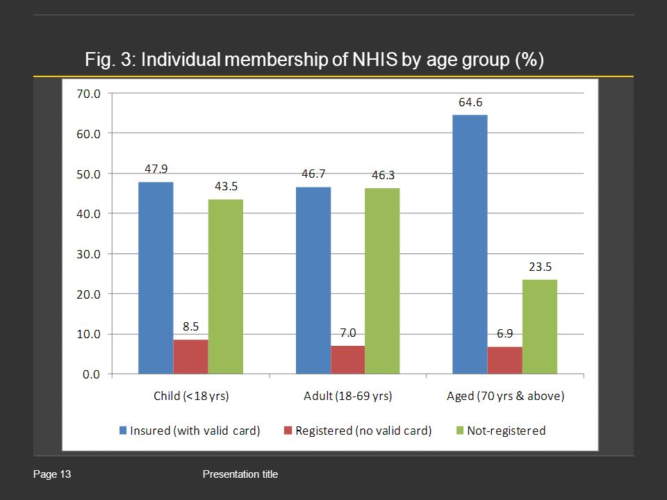 Presentation titlePage 13 Fig. 3: Individual membership of NHIS by age group (%)
