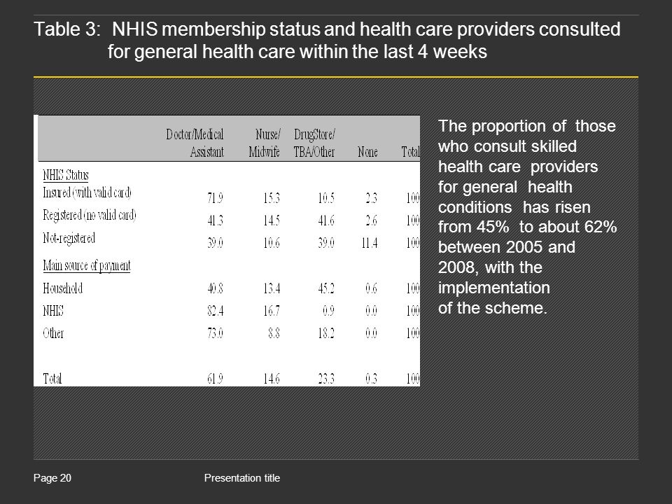 Presentation titlePage 20 Table 3: NHIS membership status and health care providers consulted for general health care within the last 4 weeks The proportion of those who consult skilled health care providers for general health conditions has risen from 45% to about 62% between 2005 and 2008, with the implementation of the scheme.