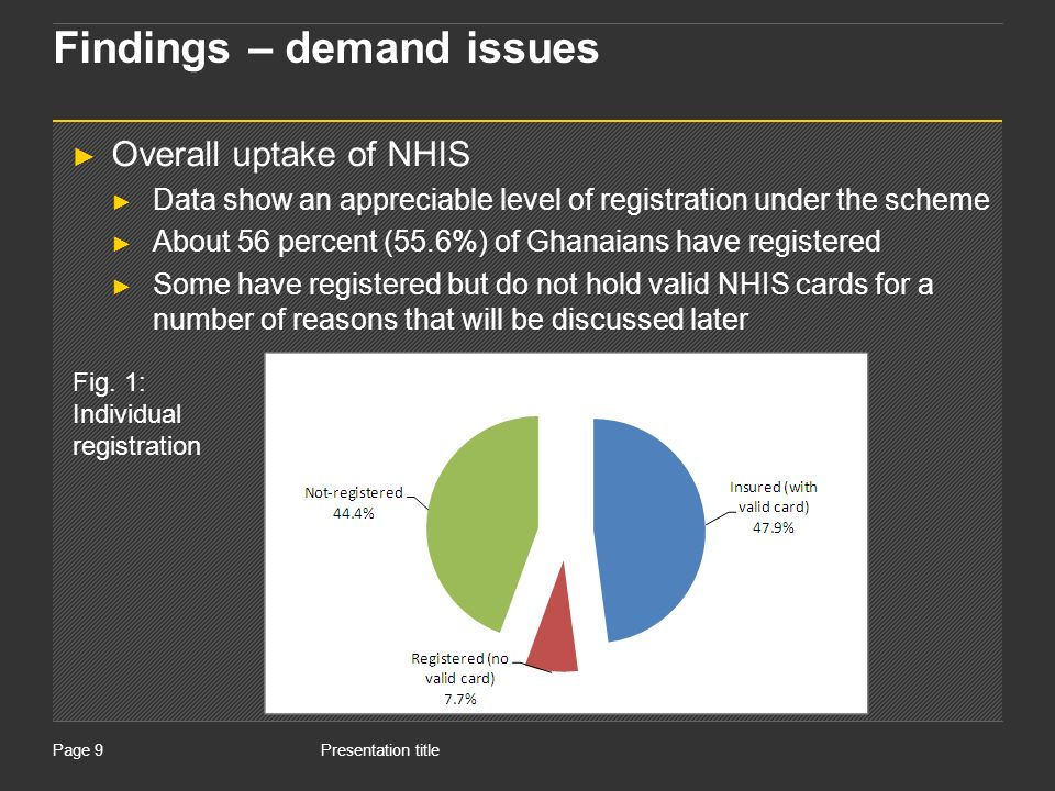 Presentation titlePage 9 Findings – demand issues Overall uptake of NHIS Data show an appreciable level of registration under the scheme About 56 percent (55.6%) of Ghanaians have registered Some have registered but do not hold valid NHIS cards for a number of reasons that will be discussed later Fig.