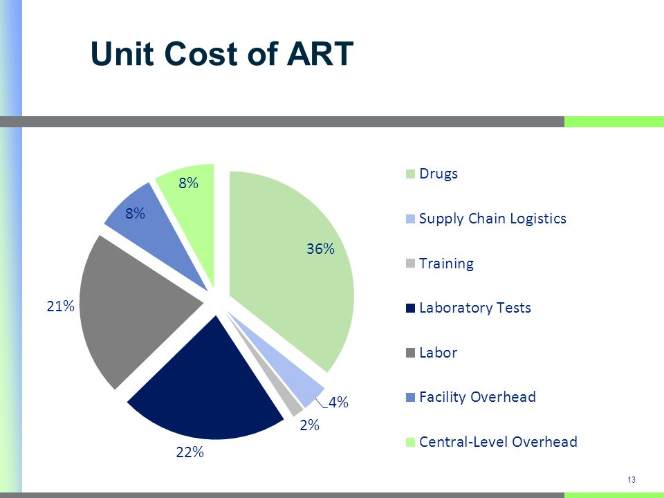 Unit Cost of ART 13