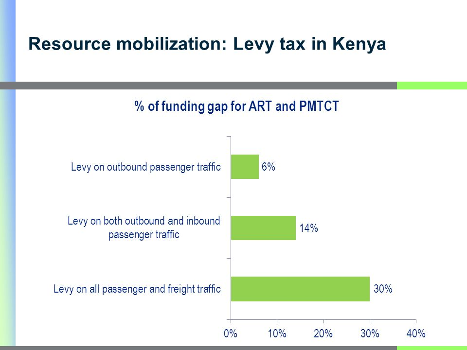Resource mobilization: Levy tax in Kenya