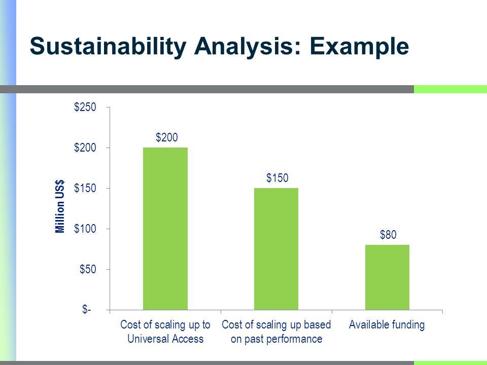 Sustainability Analysis: Example