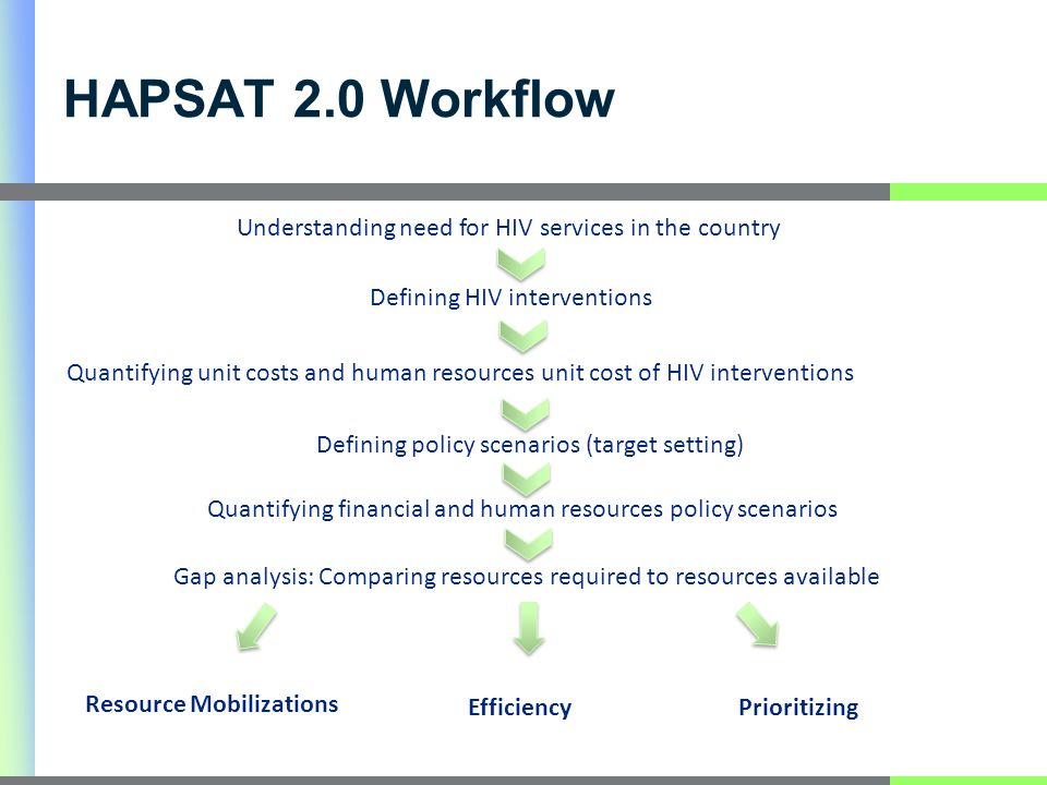 HAPSAT 2.0 Workflow Defining HIV interventions Quantifying unit costs and human resources unit cost of HIV interventions Understanding need for HIV services in the country Defining policy scenarios (target setting) Quantifying financial and human resources policy scenarios Gap analysis: Comparing resources required to resources available Resource Mobilizations EfficiencyPrioritizing