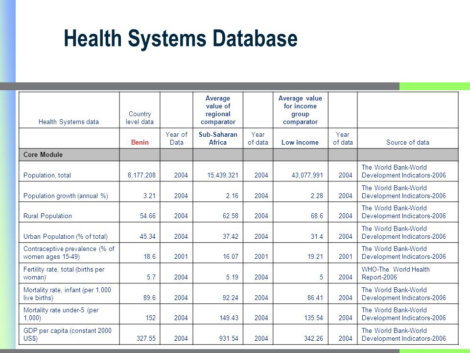 Health Systems Database Health Systems data Country level data Average value of regional comparator Average value for income group comparator Benin Year of Data Sub-Saharan Africa Year of dataLow income Year of dataSource of data Core Module Population, total8,177,208200415,439,321200443,077,9912004 The World Bank-World Development Indicators-2006 Population growth (annual %)3.2120042.1620042.282004 The World Bank-World Development Indicators-2006 Rural Population54.66200462.58200468.62004 The World Bank-World Development Indicators-2006 Urban Population (% of total)45.34200437.42200431.42004 The World Bank-World Development Indicators-2006 Contraceptive prevalence (% of women ages 15-49)18.6200116.07200119.212001 The World Bank-World Development Indicators-2006 Fertility rate, total (births per woman)5.720045.1920045 WHO-The World Health Report-2006 Mortality rate, infant (per 1,000 live births)89.6200492.24200486.412004 The World Bank-World Development Indicators-2006 Mortality rate under-5 (per 1,000)1522004149.432004135.542004 The World Bank-World Development Indicators-2006 GDP per capita (constant 2000 US$)327.552004931.542004342.262004 The World Bank-World Development Indicators-2006