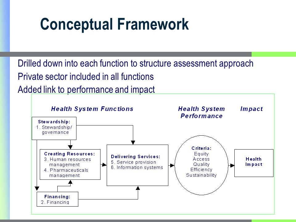 Conceptual Framework Drilled down into each function to structure assessment approach Private sector included in all functions Added link to performance and impact