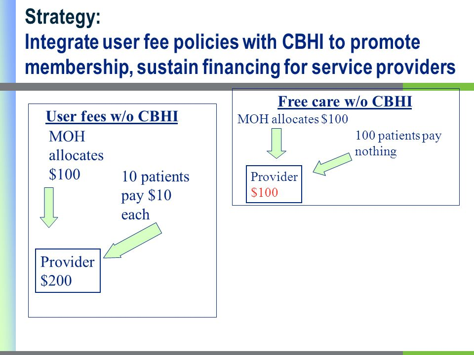 10 patients pay $10 each MOH allocates $ patients pay nothing MOH allocates $100 Provider $200 User fees w/o CBHI Free care w/o CBHI Provider $100 Strategy: Integrate user fee policies with CBHI to promote membership, sustain financing for service providers