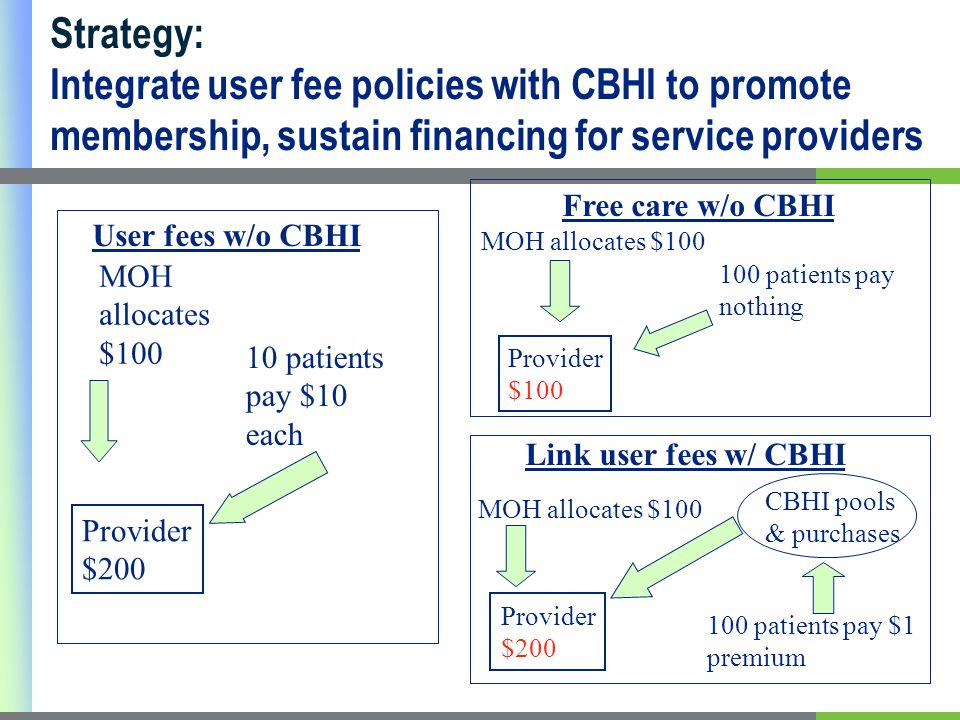 10 patients pay $10 each MOH allocates $ patients pay nothing MOH allocates $100 Provider $200 User fees w/o CBHI Free care w/o CBHI 100 patients pay $1 premium CBHI pools & purchases Provider $200 Link user fees w/ CBHI MOH allocates $100 Provider $100 Strategy: Integrate user fee policies with CBHI to promote membership, sustain financing for service providers