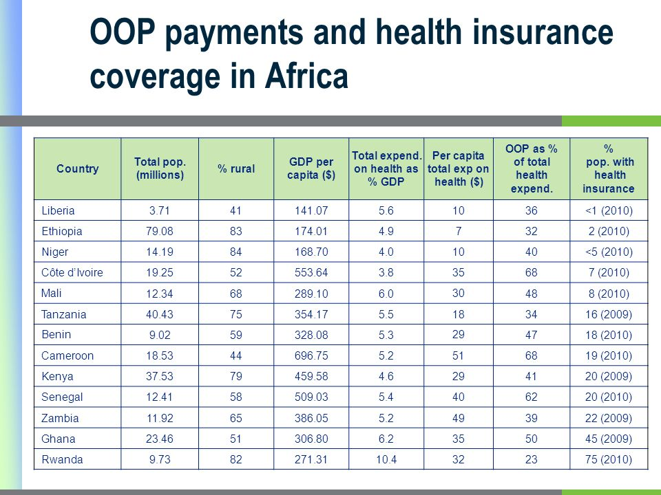 OOP payments and health insurance coverage in Africa Country Total pop.
