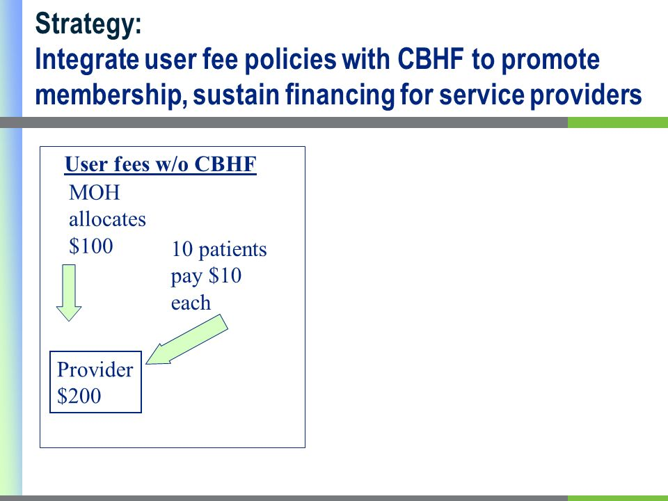 10 patients pay $10 each MOH allocates $100 Provider $200 User fees w/o CBHF Strategy: Integrate user fee policies with CBHF to promote membership, sustain financing for service providers