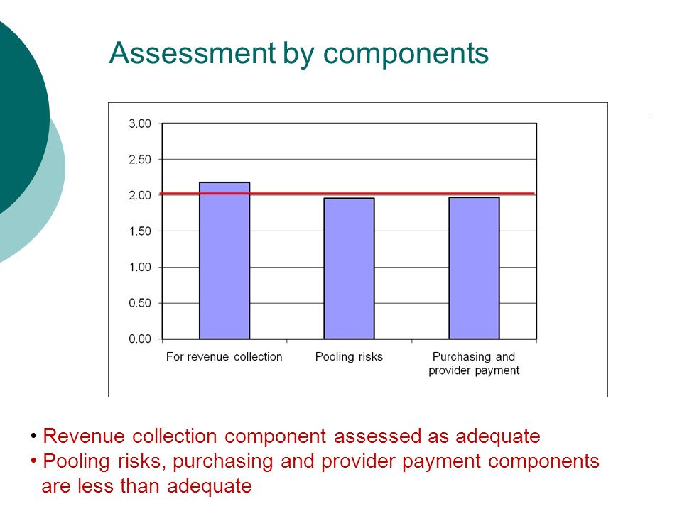 Assessment by components Revenue collection component assessed as adequate Pooling risks, purchasing and provider payment components are less than adequate
