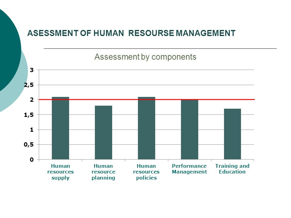 ASESSMENT OF HUMAN RESOURSE MANAGEMENT Assessment by components