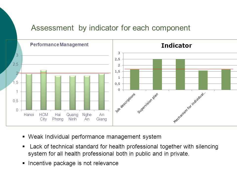 Weak Individual performance management system Lack of technical standard for health professional together with silencing system for all health professional both in public and in private.