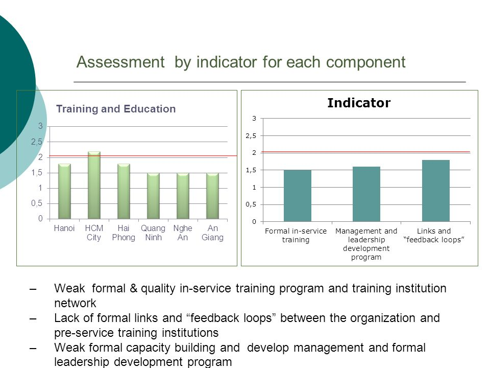 –Weak formal & quality in-service training program and training institution network –Lack of formal links and feedback loops between the organization and pre-service training institutions –Weak formal capacity building and develop management and formal leadership development program Assessment by indicator for each component
