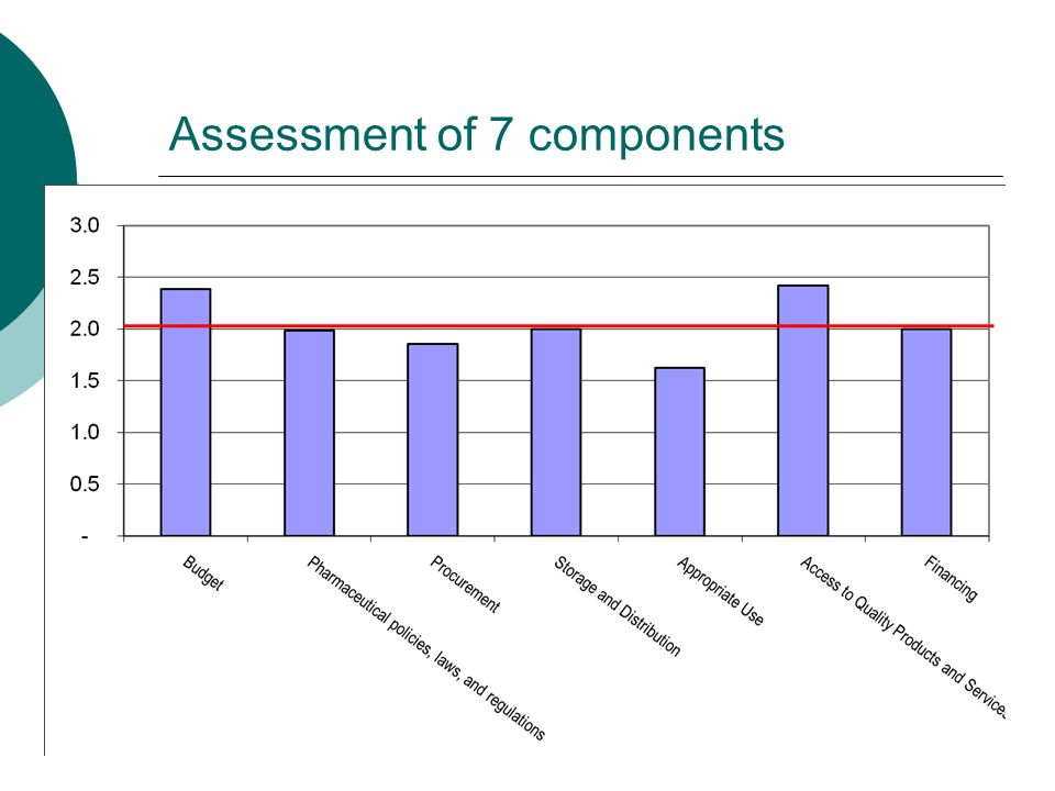 Assessment of 7 components