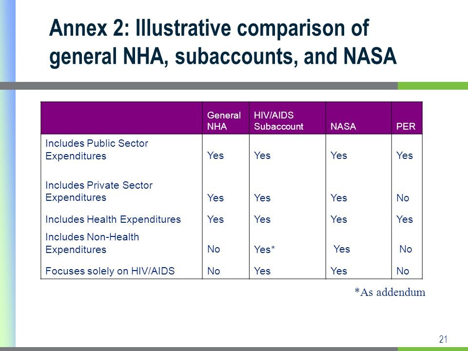 21 Annex 2: Illustrative comparison of general NHA, subaccounts, and NASA General NHA HIV/AIDS SubaccountNASAPER Includes Public Sector ExpendituresYes Includes Private Sector ExpendituresYes No Includes Health ExpendituresYes Includes Non-Health ExpendituresNoYes* Yes No Focuses solely on HIV/AIDSNoYes No *As addendum