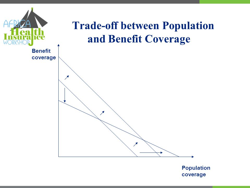 Trade-off between Population and Benefit Coverage Population coverage Benefit coverage