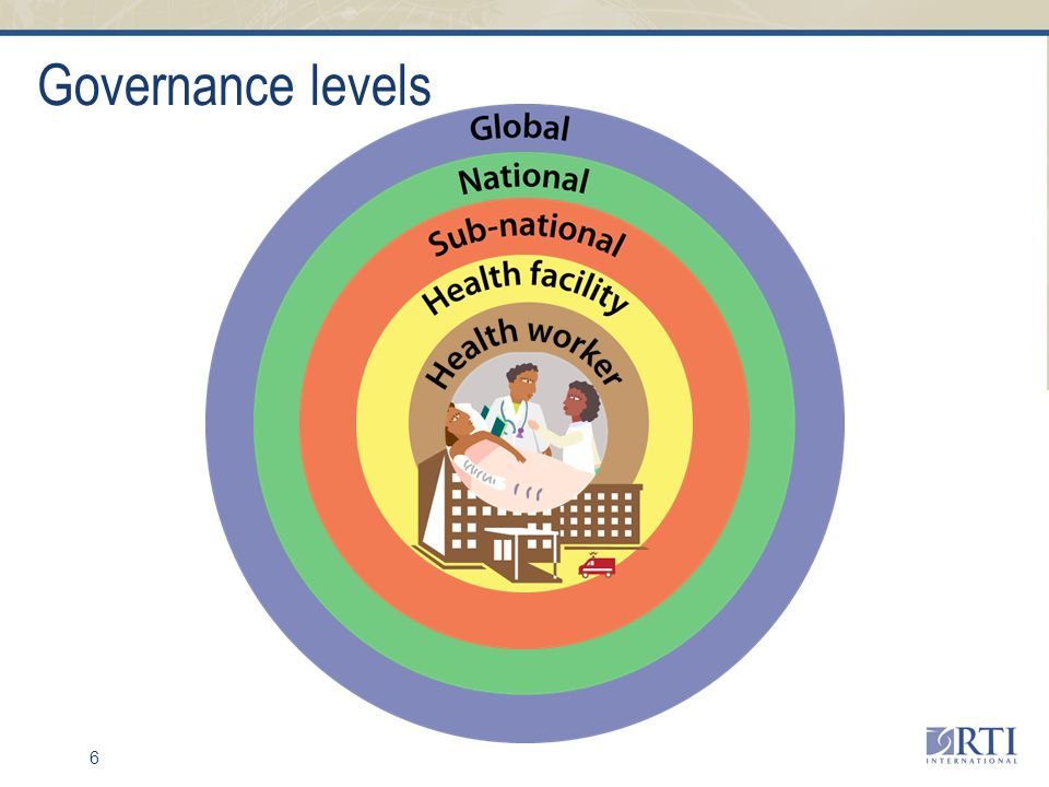 6 Governance levels