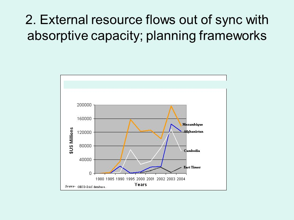 2. External resource flows out of sync with absorptive capacity; planning frameworks