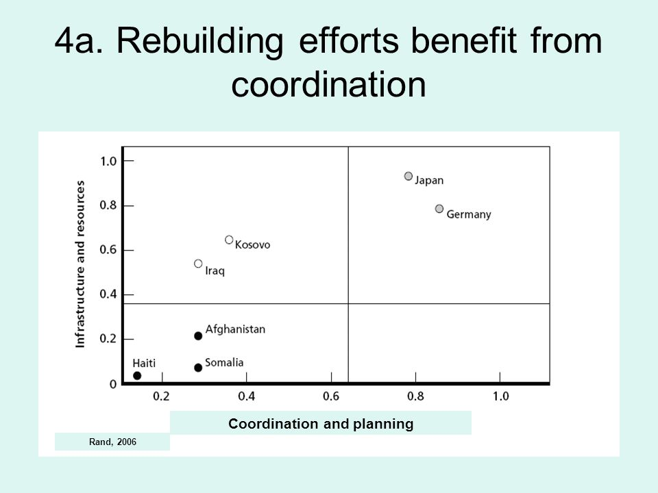 4a. Rebuilding efforts benefit from coordination Coordination and planning Rand, 2006