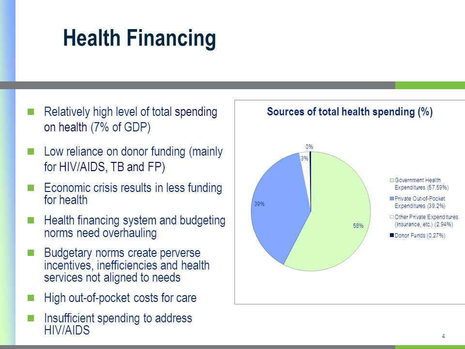 Health Financing Relatively high level of total spending on health (7% of GDP) Low reliance on donor funding (mainly for HIV/AIDS, TB and FP) Economic crisis results in less funding for health Health financing system and budgeting norms need overhauling Budgetary norms create perverse incentives, inefficiencies and health services not aligned to needs High out-of-pocket costs for care Insufficient spending to address HIV/AIDS 4