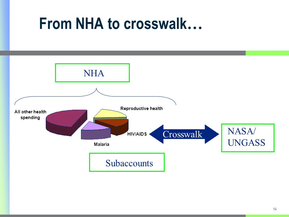 14 From NHA to crosswalk … NHA NASA/ UNGASS Subaccounts Reproductive health HIV/AIDS Malaria All other health spending Crosswalk