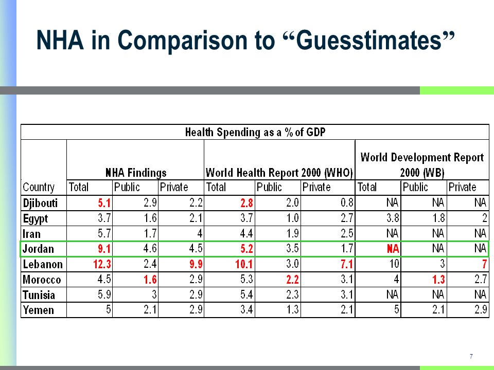 7 NHA in Comparison to Guesstimates