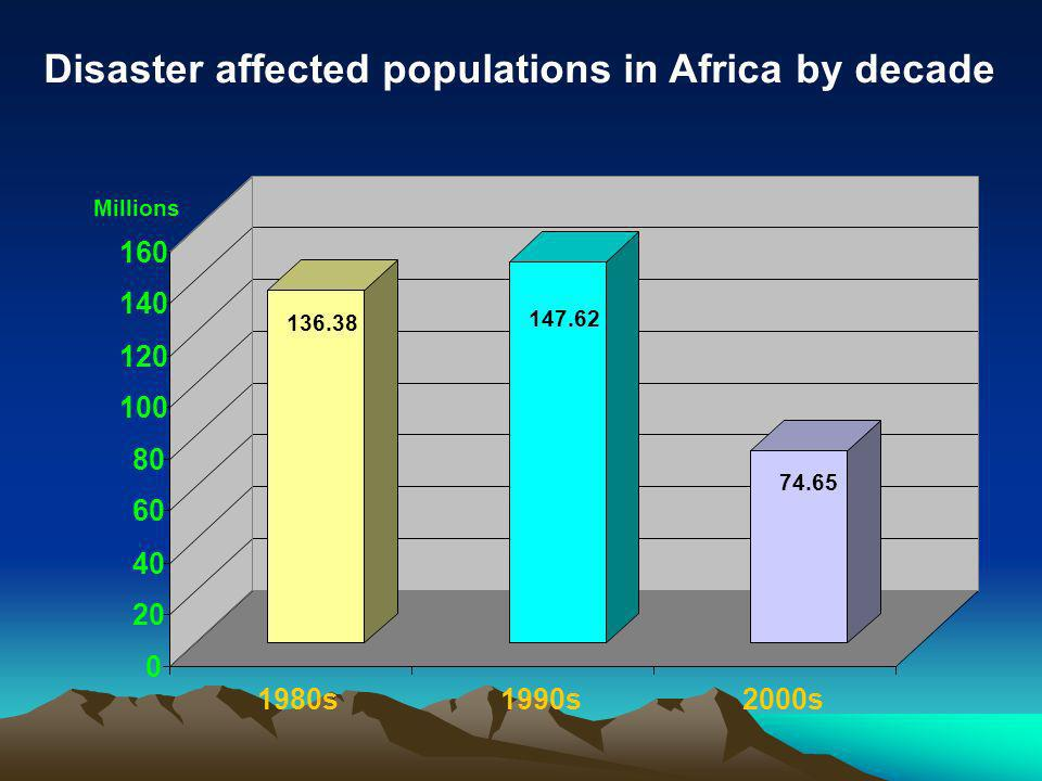 136.38 147.62 74.65 0 20 40 60 80 100 120 140 160 Millions 1980s1990s2000s Disaster affected populations in Africa by decade