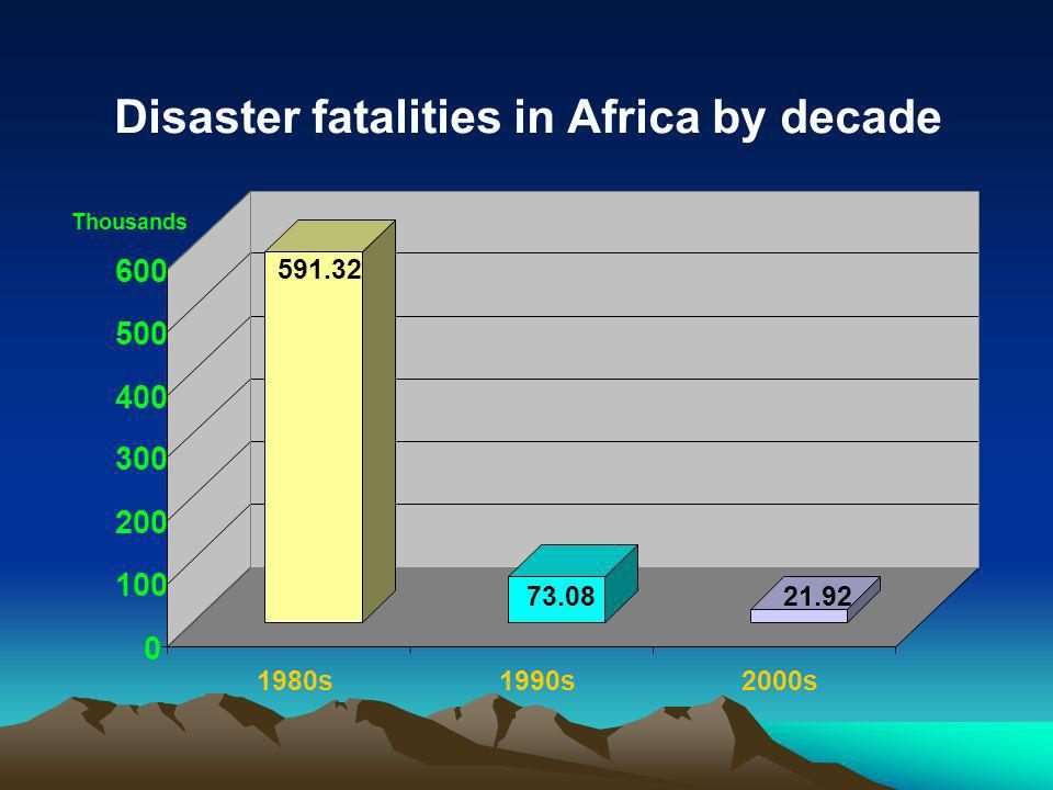 591.32 73.0821.92 0 100 200 300 400 500 600 Thousands 1980s1990s2000s Disaster fatalities in Africa by decade