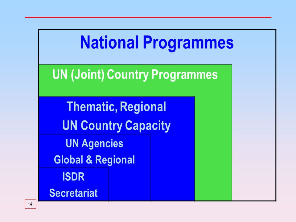 14 National Programmes UN (Joint) Country Programmes Thematic, Regional UN Country Capacity UN Agencies Global & Regional ISDR Secretariat