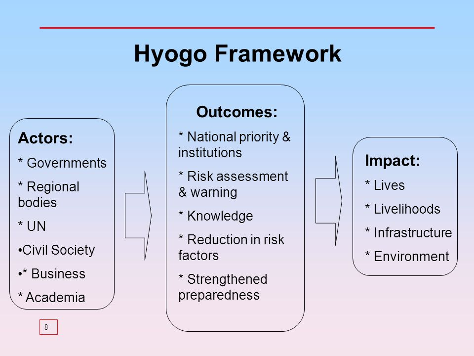 8 Actors: * Governments * Regional bodies * UN Civil Society * Business * Academia Outcomes: * National priority & institutions * Risk assessment & warning * Knowledge * Reduction in risk factors * Strengthened preparedness Impact: * Lives * Livelihoods * Infrastructure * Environment Hyogo Framework