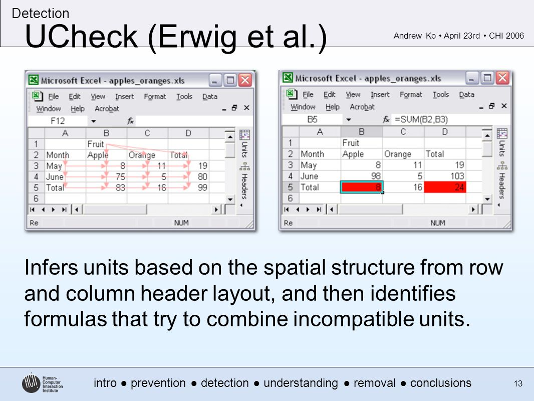 Andrew Ko April 23rd CHI 2006 intro prevention detection understanding removal conclusions Detection 13 UCheck (Erwig et al.) Infers units based on the spatial structure from row and column header layout, and then identifies formulas that try to combine incompatible units.