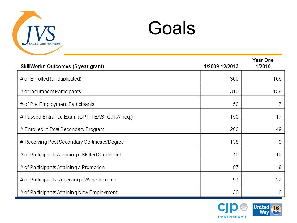 16 Goals SkillWorks Outcomes (5 year grant)1/2009-12/2013 Year One 1/2010 # of Enrolled (unduplicated)360166 # of Incumbent Participants310159 # of Pre Employment Participants507 # Passed Entrance Exam (CPT, TEAS, C.N.A.