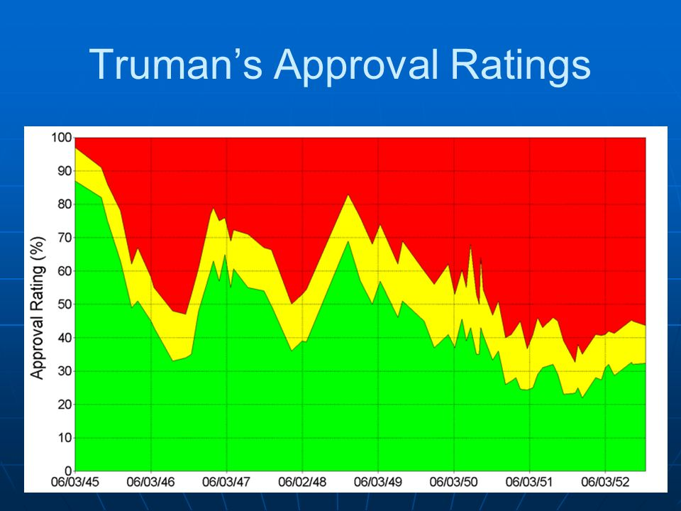 Trumans Approval Ratings