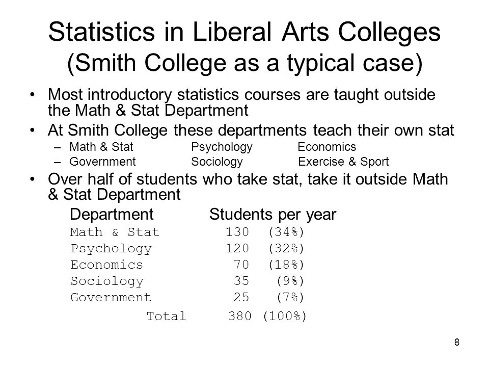 8 Statistics in Liberal Arts Colleges (Smith College as a typical case) Most introductory statistics courses are taught outside the Math & Stat Department At Smith College these departments teach their own stat –Math & Stat Psychology Economics –Government Sociology Exercise & Sport Over half of students who take stat, take it outside Math & Stat Department Department Students per year Math & Stat 130 (34%) Psychology 120 (32%) Economics 70 (18%) Sociology 35 (9%) Government 25 (7%) Total 380 (100%)