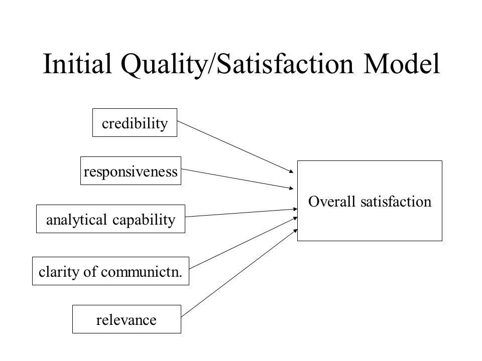 Initial Quality/Satisfaction Model responsiveness analytical capability credibility clarity of communictn.