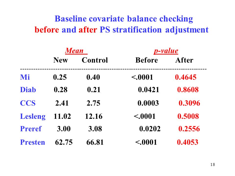 18 Baseline covariate balance checking before and after PS stratification adjustment Mean p-value New Control Before After Mi < Diab CCS Lesleng < Preref Presten <