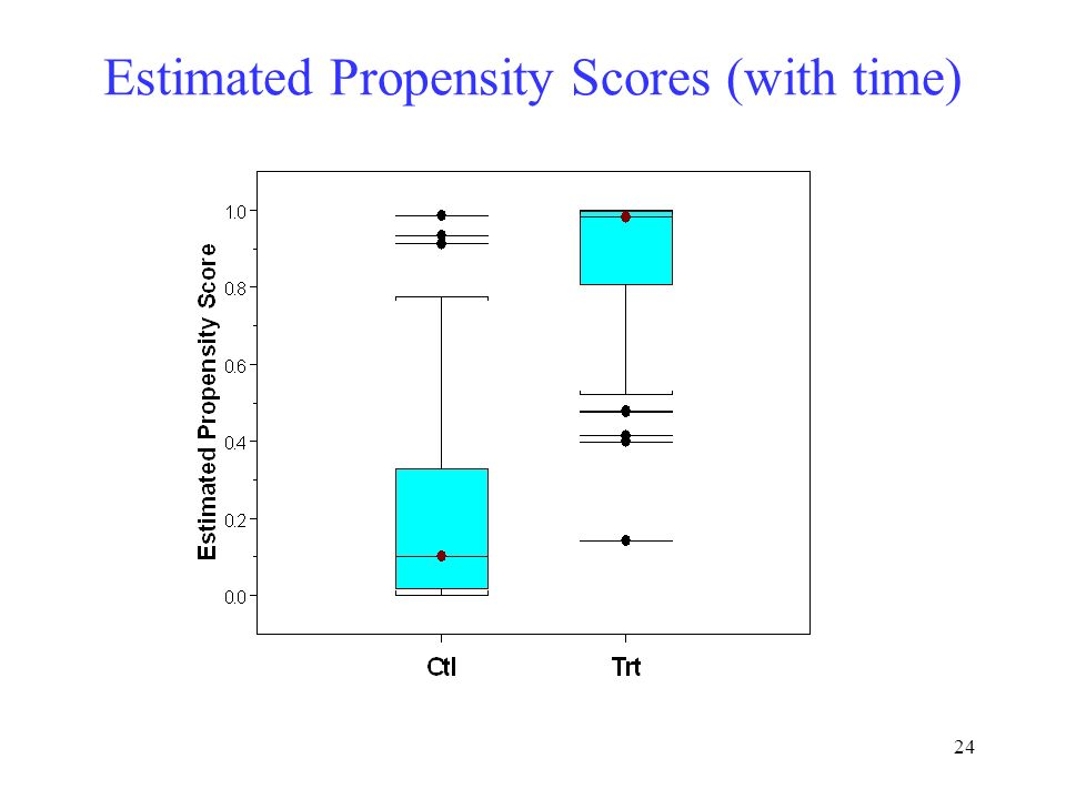 24 Estimated Propensity Scores (with time)