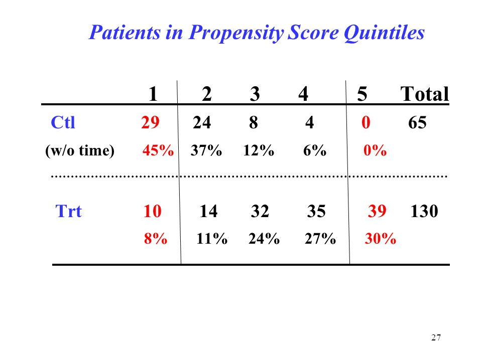 27 Patients in Propensity Score Quintiles Total Ctl (w/o time) 45% 37% 12% 6% 0% Trt % 11% 24% 27% 30%