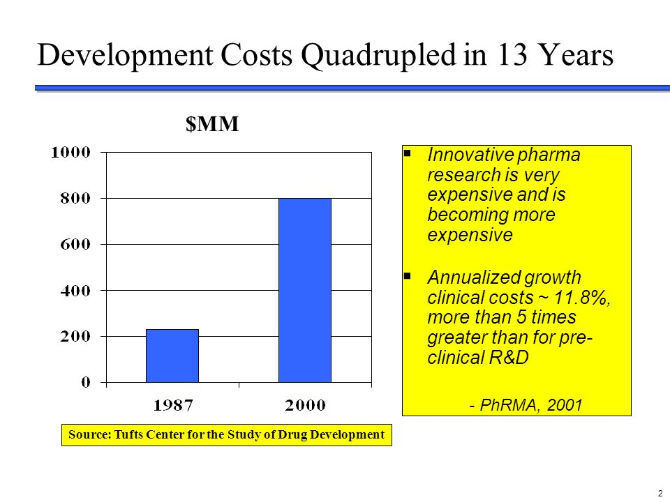 delete these guides from slide master before printing or giving to the client 2 Development Costs Quadrupled in 13 Years Source: Tufts Center for the Study of Drug Development $MM Innovative pharma research is very expensive and is becoming more expensive Annualized growth clinical costs ~ 11.8%, more than 5 times greater than for pre- clinical R&D - PhRMA, 2001