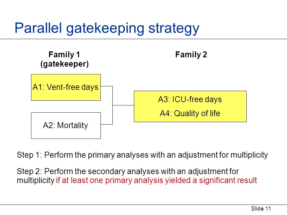 Slide 11 Parallel gatekeeping strategy Step 1: Perform the primary analyses with an adjustment for multiplicity Step 2: Perform the secondary analyses with an adjustment for multiplicity if at least one primary analysis yielded a significant result A1: Vent-free days A2: Mortality A3: ICU-free days A4: Quality of life Family 1 (gatekeeper) Family 2